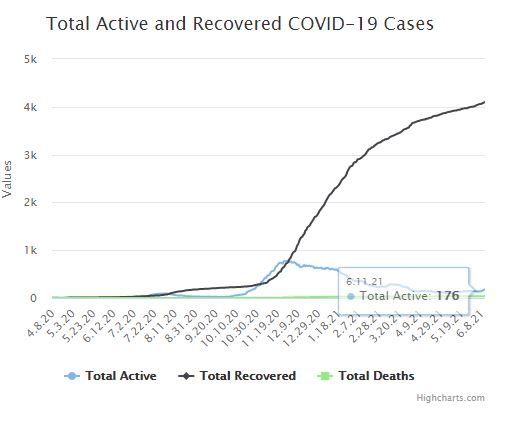 Spike Local in COVID-19 Cases