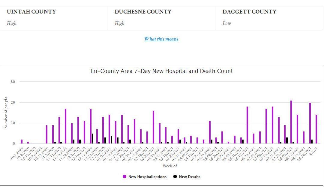 Tri-County Area Transmission Level Sept. 9-15